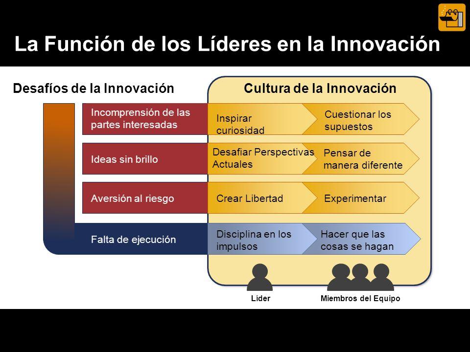 Incomprensión de las partes interesadas Aversión al riesgo Falta de ejecución Desafíos de la InnovaciónCultura de la Innovación Pensar de manera diferente Cuestionar los supuestos Hacer que las cosas se hagan Experimentar Miembros del Equipo Ideas sin brillo La Función de los Líderes en la Innovación .