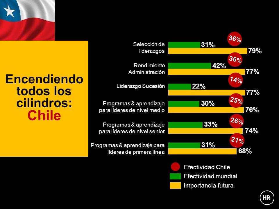 Encendiendo todos los cilindros: Chile Liderazgo Sucesión 77% Rendimiento Administración 77% Selección de liderazgos 79% 22% 42% 31% 30% 33% 31% Programas & aprendizaje para líderes de nivel medio 76% Programas & aprendizaje para líderes de nivel senior 74% Programas & aprendizaje para líderes de primera línea 68% Efectividad Chile Importancia futura Efectividad mundial 36 % 14 % 25 % 26 % 21 % HR