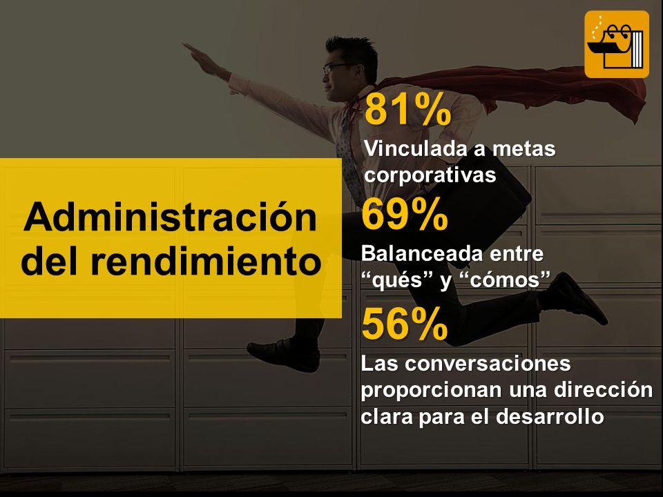 81% Vinculada a metas corporativas 69% Balanceada entre qués y cómos 56% Las conversaciones proporcionan una dirección clara para el desarrollo Administración del rendimiento