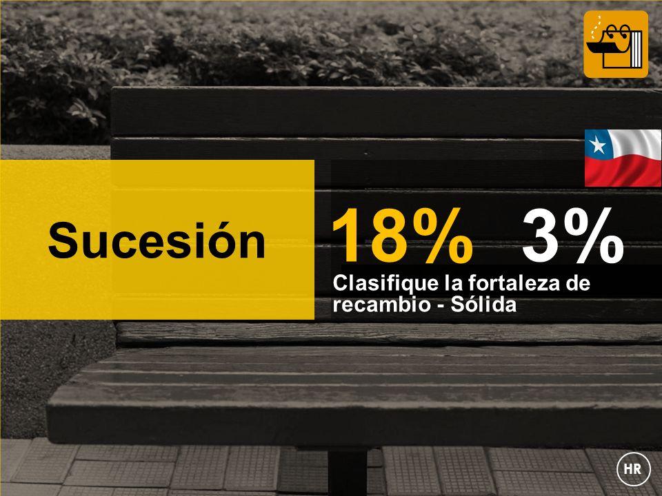 Sucesión Clasifique la fortaleza de recambio - Sólida 18% 3% HR