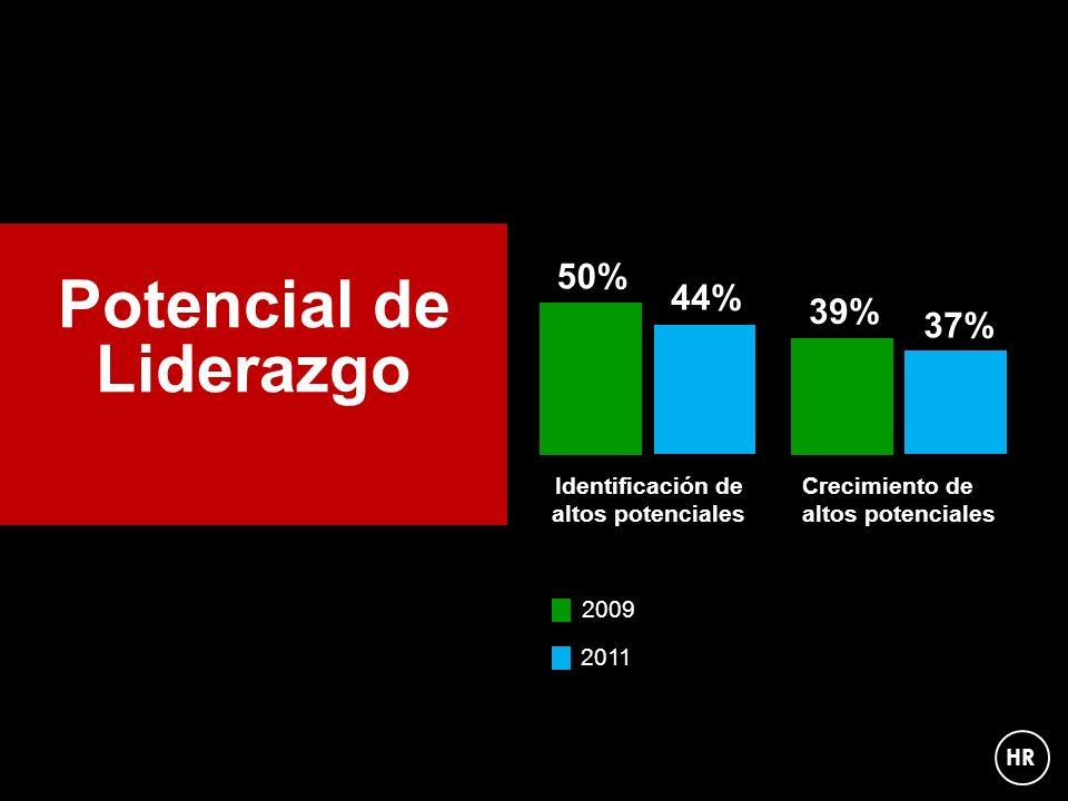 Potencial de Liderazgo 50% 39% 44% 37% Identificación de altos potenciales Crecimiento de altos potenciales 2009 2011 HR