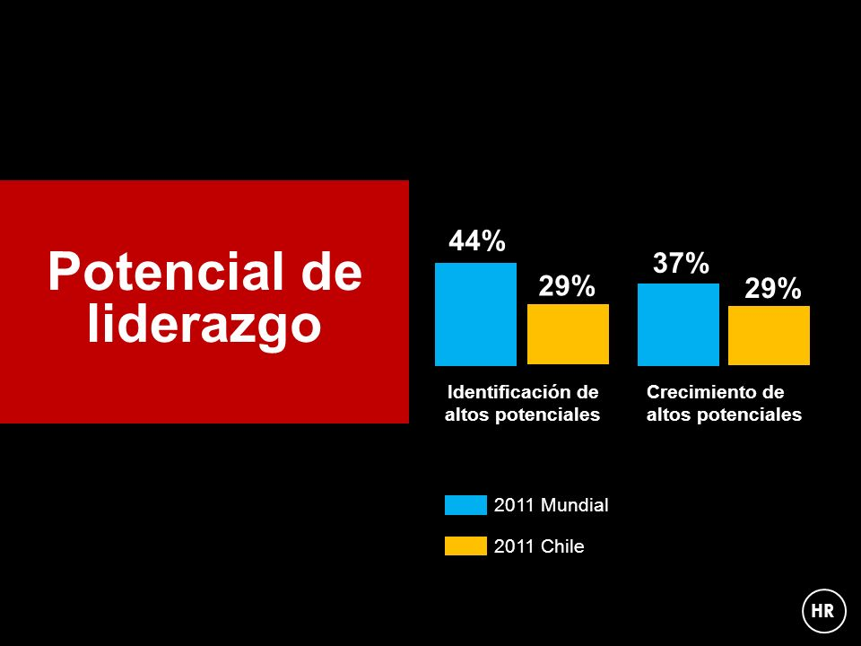 44% 37% Potencial de liderazgo 29% Identificación de altos potenciales Crecimiento de altos potenciales 2011 Mundial 2011 Chile HR