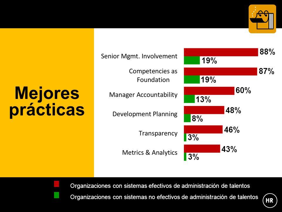 Mejores prácticas 88% 87% 60% 48% 46% 43% Organizaciones con sistemas efectivos de administración de talentos Organizaciones con sistemas no efectivos de administración de talentos 19% 13% 8% 3% HR