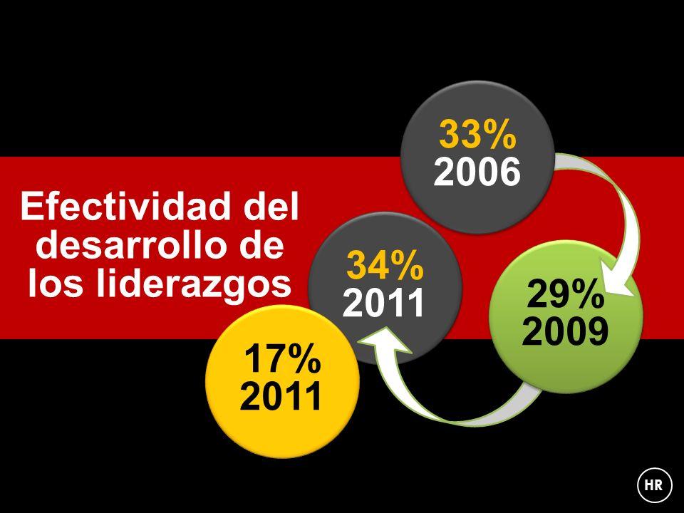 Efectividad del desarrollo de los liderazgos 34% 2011 29% 2009 33% 2006 HR 17% 2011