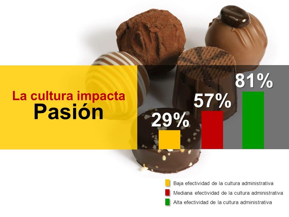 La cultura impacta Pasión 29% 57% 81% Baja efectividad de la cultura administrativa Mediana efectividad de la cultura administrativa Alta efectividad de la cultura administrativa