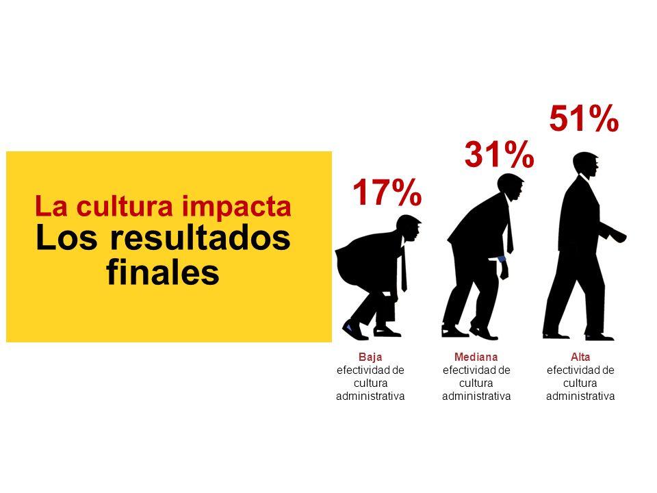 17% 31% 51% La cultura impacta Los resultados finales Baja efectividad de cultura administrativa Mediana efectividad de cultura administrativa Alta efectividad de cultura administrativa