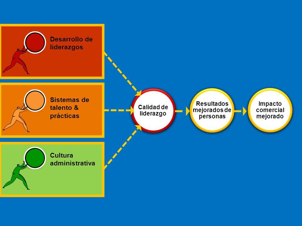 Impacto comercial mejorado Calidad de liderazgo Resultados mejorados de personas Sistemas de talento & prácticas Desarrollo de liderazgos Cultura administrativa
