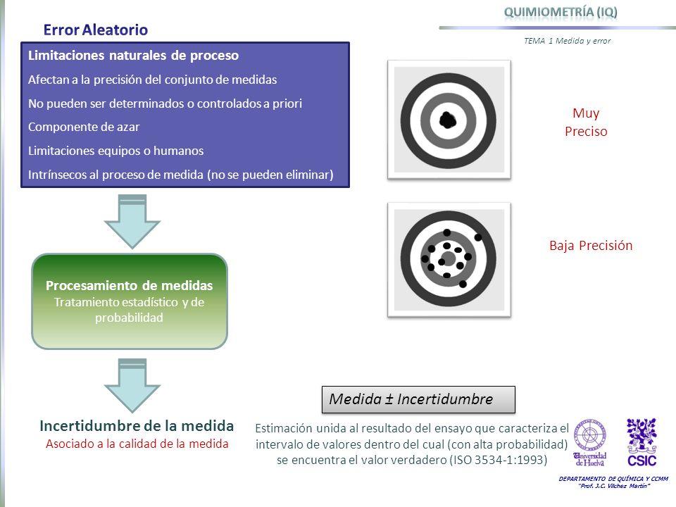 DEPARTAMENTO DE QUÍMICA Y CCMM Prof. J.C. Vilchez Martín TEMA 1 Medida y error Limitaciones naturales de proceso Afectan a la precisión del conjunto d