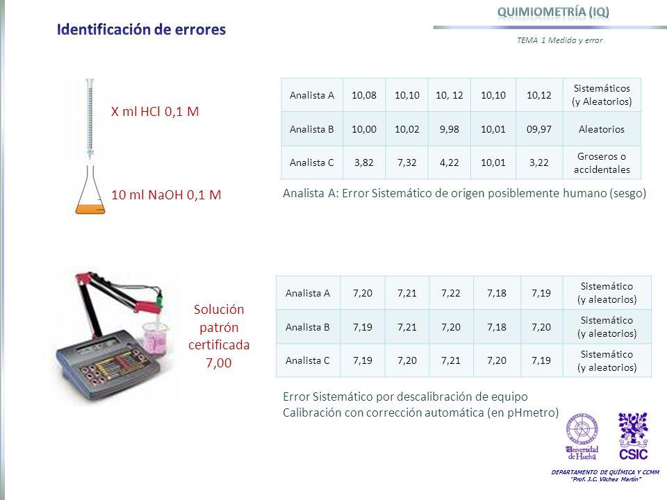 DEPARTAMENTO DE QUÍMICA Y CCMM Prof. J.C. Vilchez Martín TEMA 1 Medida y error 10 ml NaOH 0,1 M X ml HCl 0,1 M Analista A10,0810,1010, 1210,1010,12 Si