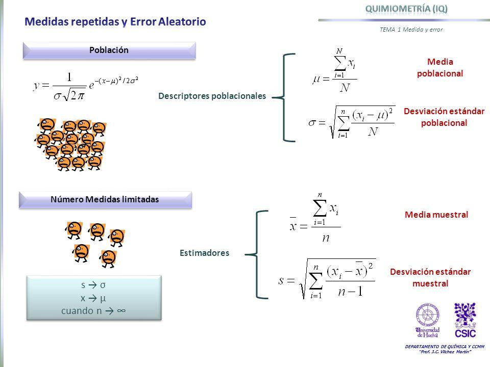 DEPARTAMENTO DE QUÍMICA Y CCMM Prof. J.C. Vilchez Martín TEMA 1 Medida y error Desviación estándar poblacional Población s σ x µ cuando n s σ x µ cuan