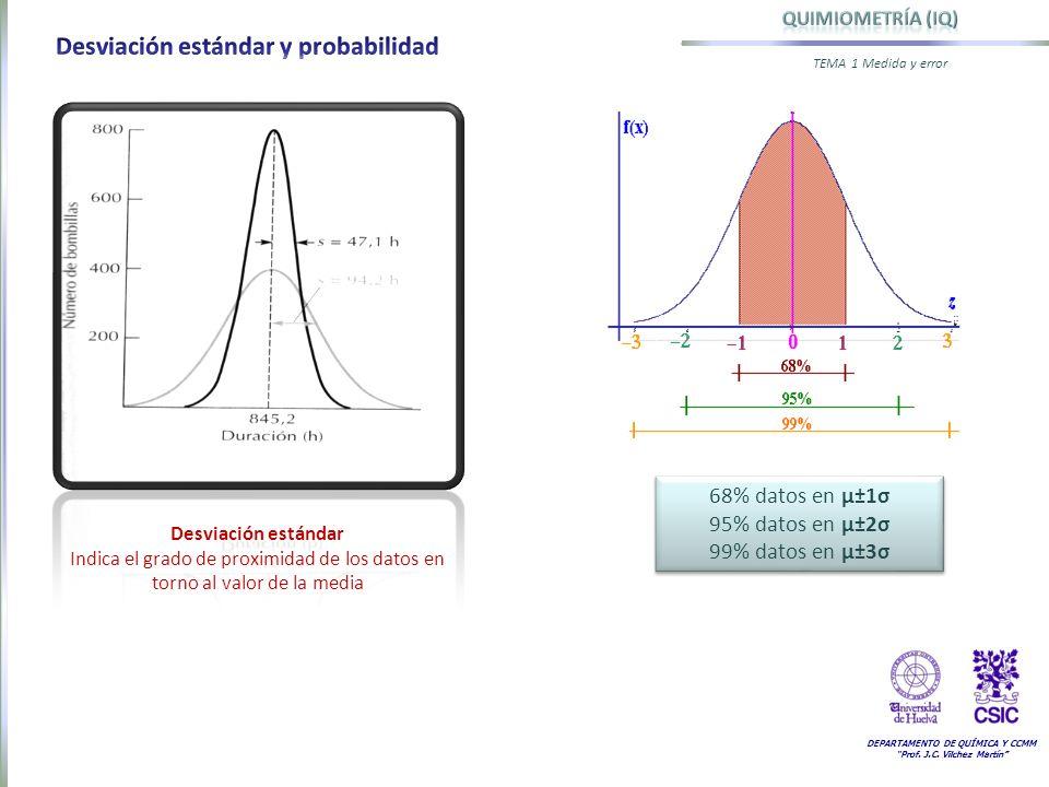 DEPARTAMENTO DE QUÍMICA Y CCMM Prof. J.C. Vilchez Martín TEMA 1 Medida y error Desviación estándar Indica el grado de proximidad de los datos en torno