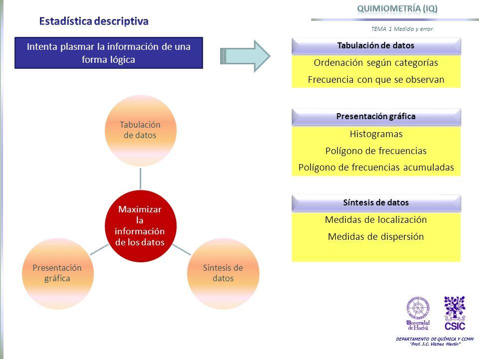 DEPARTAMENTO DE QUÍMICA Y CCMM Prof. J.C. Vilchez Martín TEMA 1 Medida y error Intenta plasmar la información de una forma lógica Tabulación de datos