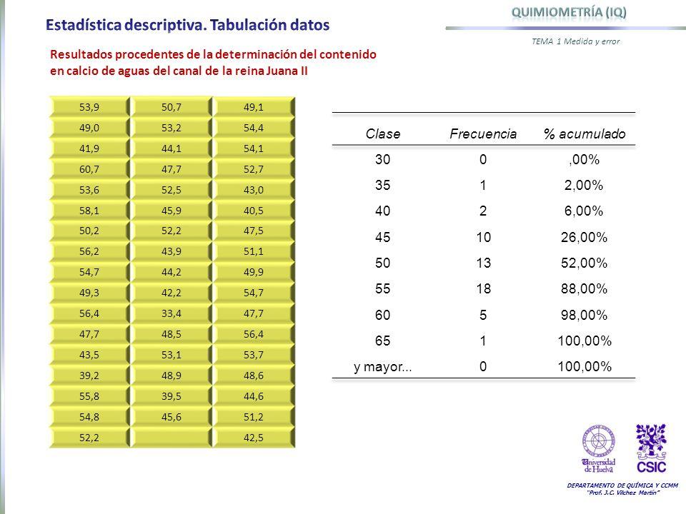 DEPARTAMENTO DE QUÍMICA Y CCMM Prof. J.C. Vilchez Martín TEMA 1 Medida y error 53,950,749,1 49,053,254,4 41,944,154,1 60,747,752,7 53,652,543,0 58,145