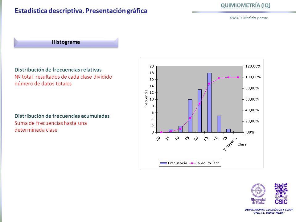 DEPARTAMENTO DE QUÍMICA Y CCMM Prof. J.C. Vilchez Martín TEMA 1 Medida y error Histograma Distribución de frecuencias relativas Nº total resultados de