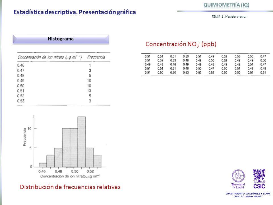 DEPARTAMENTO DE QUÍMICA Y CCMM Prof. J.C. Vilchez Martín TEMA 1 Medida y error Histograma Concentración NO 3 - (ppb) Distribución de frecuencias relat