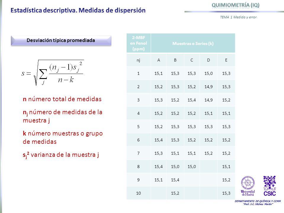 DEPARTAMENTO DE QUÍMICA Y CCMM Prof. J.C. Vilchez Martín TEMA 1 Medida y error Desviación típica promediada n número total de medidas n j número de me