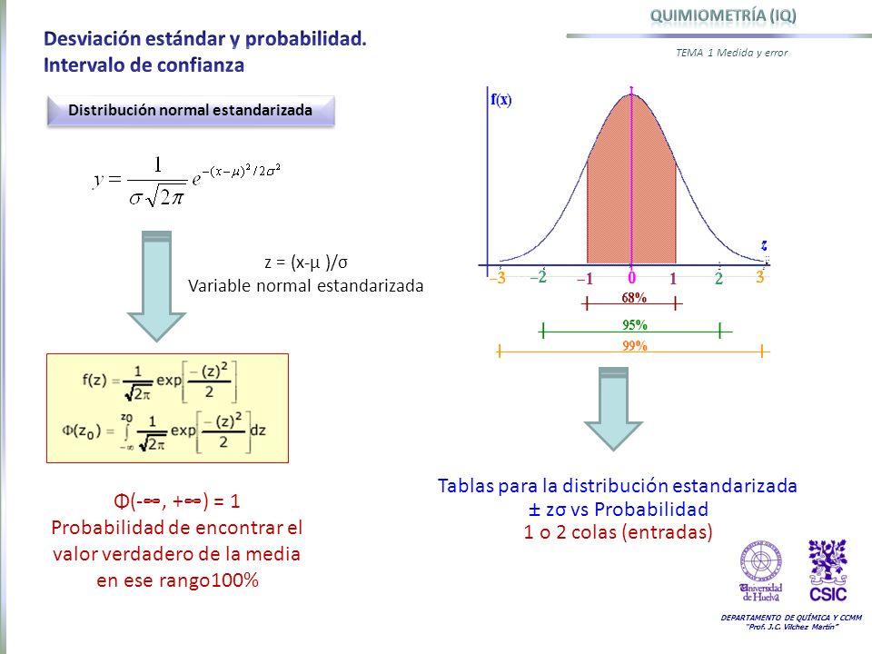 DEPARTAMENTO DE QUÍMICA Y CCMM Prof. J.C. Vilchez Martín TEMA 1 Medida y error Distribución normal estandarizada z = (x-µ )/σ Variable normal estandar
