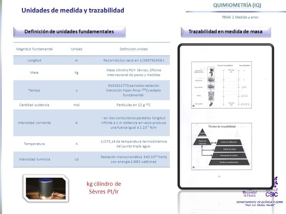 DEPARTAMENTO DE QUÍMICA Y CCMM Prof. J.C. Vilchez Martín TEMA 1 Medida y error Magnitud fundamentalUnidadDefinición unidad LongitudmRecorrido luz vací