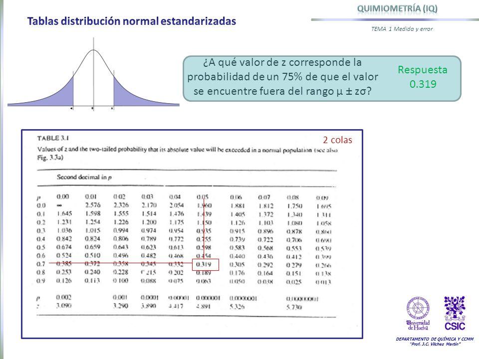 DEPARTAMENTO DE QUÍMICA Y CCMM Prof. J.C. Vilchez Martín TEMA 1 Medida y error 2 colas ¿A qué valor de z corresponde la probabilidad de un 75% de que