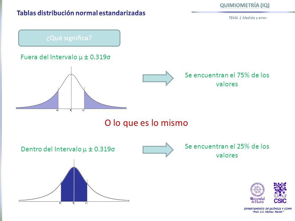 DEPARTAMENTO DE QUÍMICA Y CCMM Prof. J.C. Vilchez Martín TEMA 1 Medida y error ¿Qué significa? Fuera del Intervalo µ ± 0.319σ Se encuentran el 75% de
