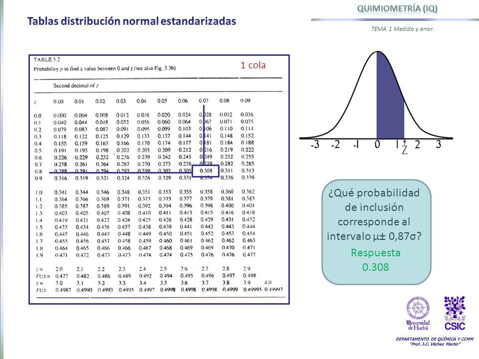 DEPARTAMENTO DE QUÍMICA Y CCMM Prof. J.C. Vilchez Martín TEMA 1 Medida y error 1 cola Respuesta 0.308 ¿Qué probabilidad de inclusión corresponde al in