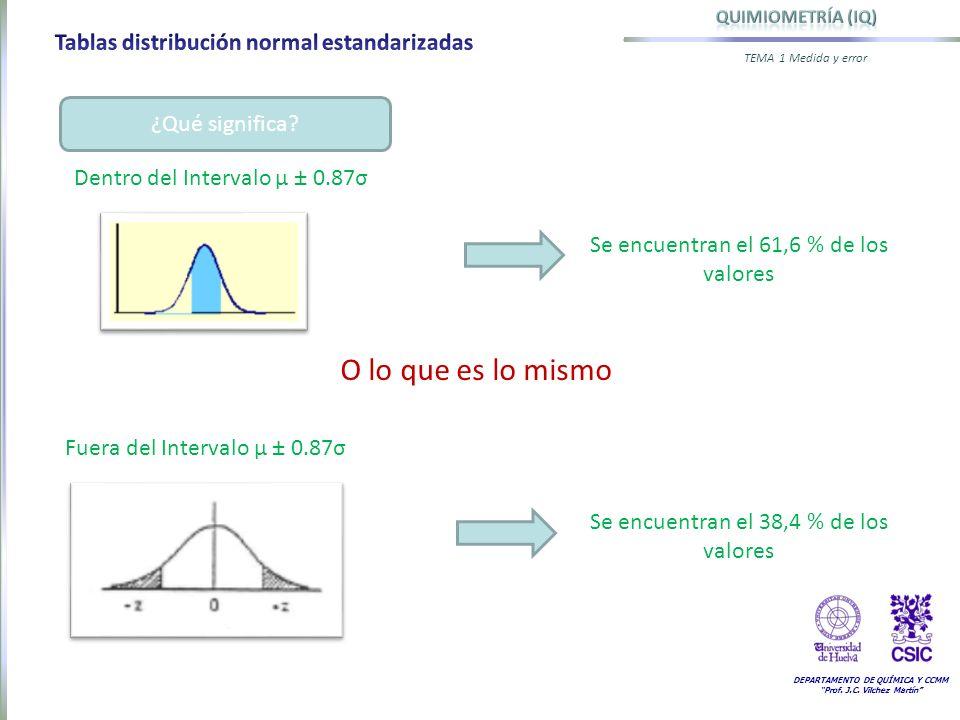 DEPARTAMENTO DE QUÍMICA Y CCMM Prof. J.C. Vilchez Martín TEMA 1 Medida y error ¿Qué significa? Fuera del Intervalo µ ± 0.87σ Se encuentran el 61,6 % d