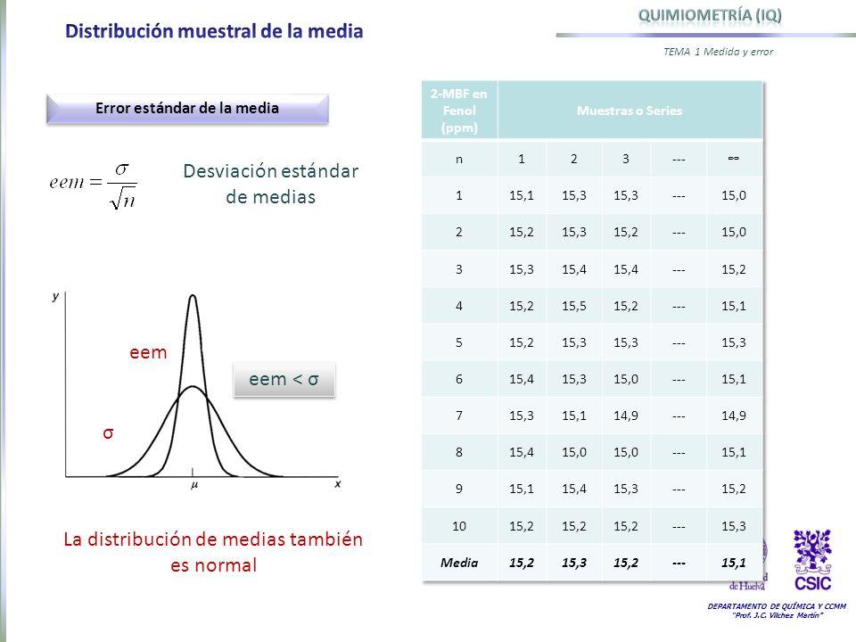 DEPARTAMENTO DE QUÍMICA Y CCMM Prof. J.C. Vilchez Martín TEMA 1 Medida y error Error estándar de la media eem σ Desviación estándar de medias eem < σ