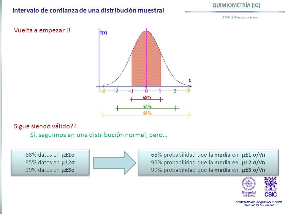 DEPARTAMENTO DE QUÍMICA Y CCMM Prof. J.C. Vilchez Martín TEMA 1 Medida y error Vuelta a empezar !! Sigue siendo válido?? Sí, seguimos en una distribuc