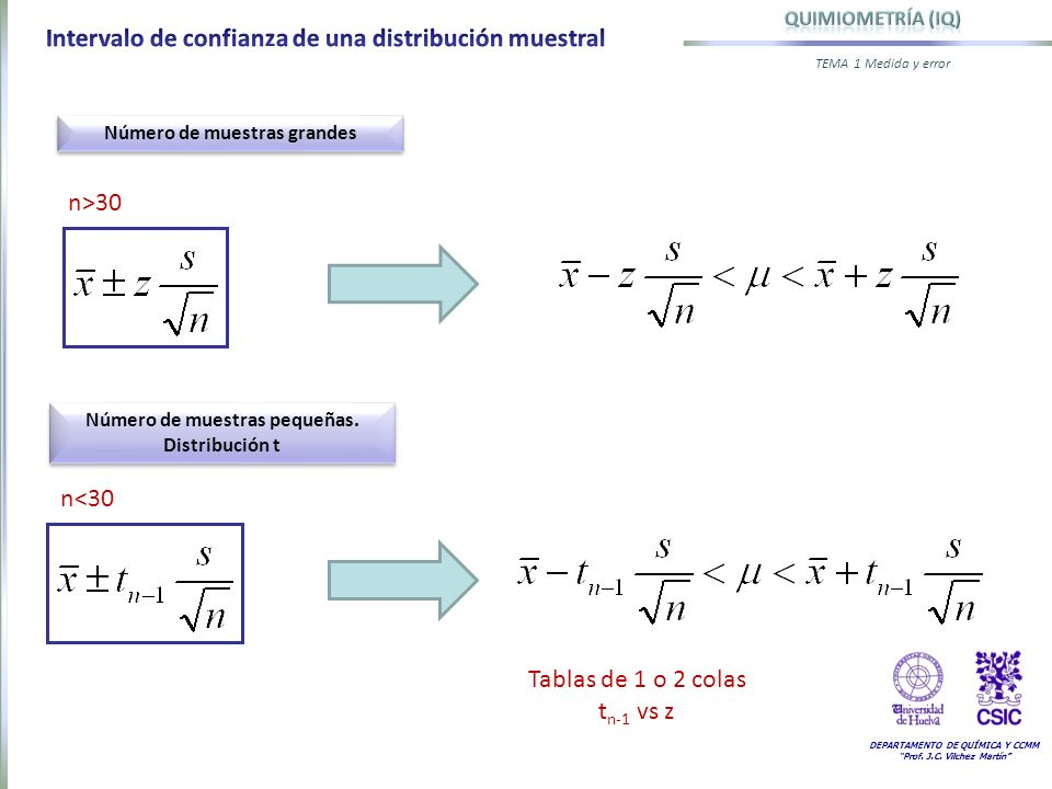 DEPARTAMENTO DE QUÍMICA Y CCMM Prof. J.C. Vilchez Martín TEMA 1 Medida y error Número de muestras grandes n>30 Número de muestras pequeñas. Distribuci