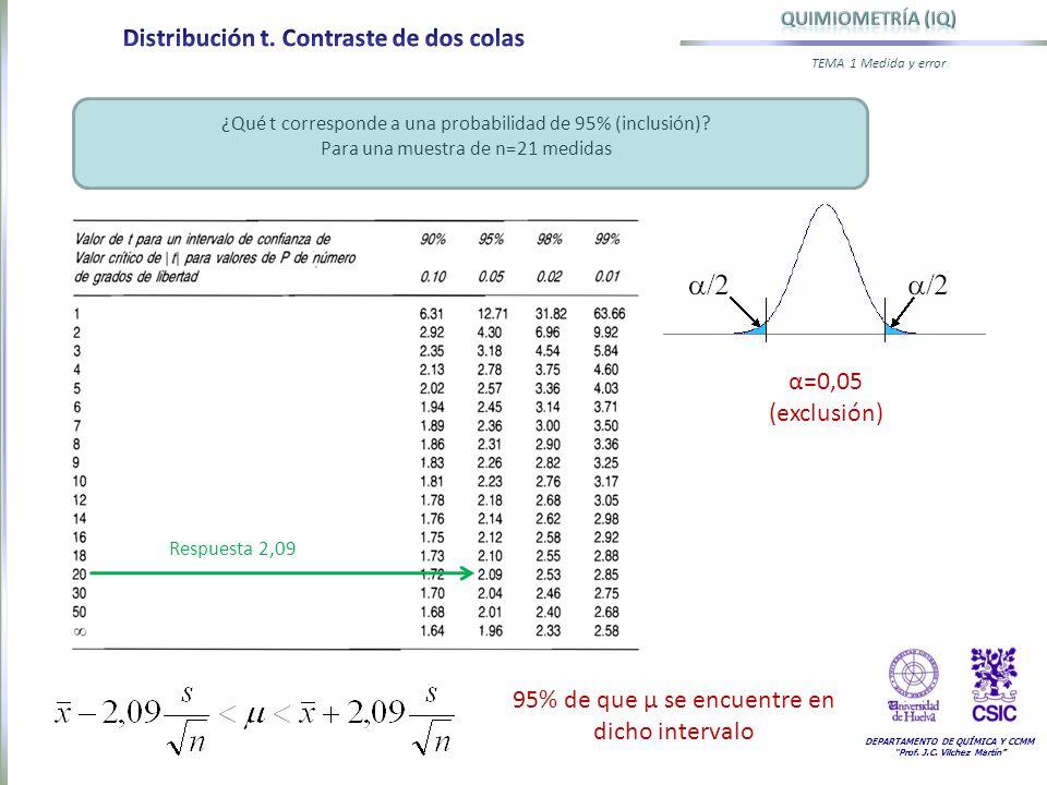 DEPARTAMENTO DE QUÍMICA Y CCMM Prof. J.C. Vilchez Martín TEMA 1 Medida y error ¿Qué t corresponde a una probabilidad de 95% (inclusión)? Para una mues