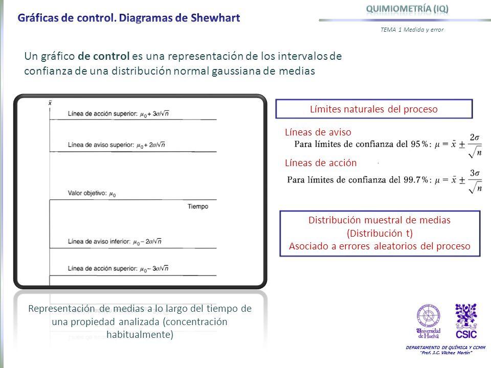 DEPARTAMENTO DE QUÍMICA Y CCMM Prof. J.C. Vilchez Martín TEMA 1 Medida y error Límites naturales del proceso Un gráfico de control es una representaci