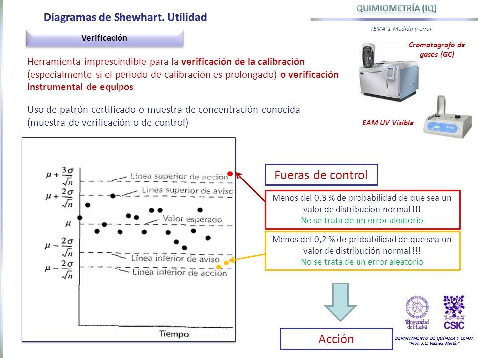 DEPARTAMENTO DE QUÍMICA Y CCMM Prof. J.C. Vilchez Martín TEMA 1 Medida y error Verificación Herramienta imprescindible para la verificación de la cali