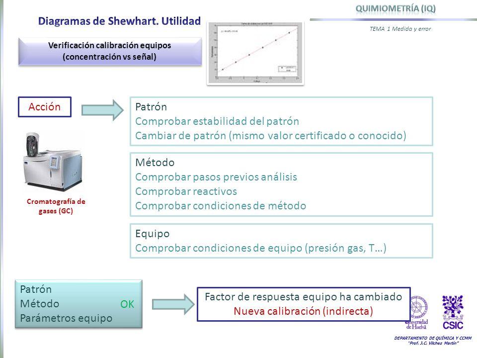 DEPARTAMENTO DE QUÍMICA Y CCMM Prof. J.C. Vilchez Martín TEMA 1 Medida y error Verificación calibración equipos (concentración vs señal) AcciónPatrón