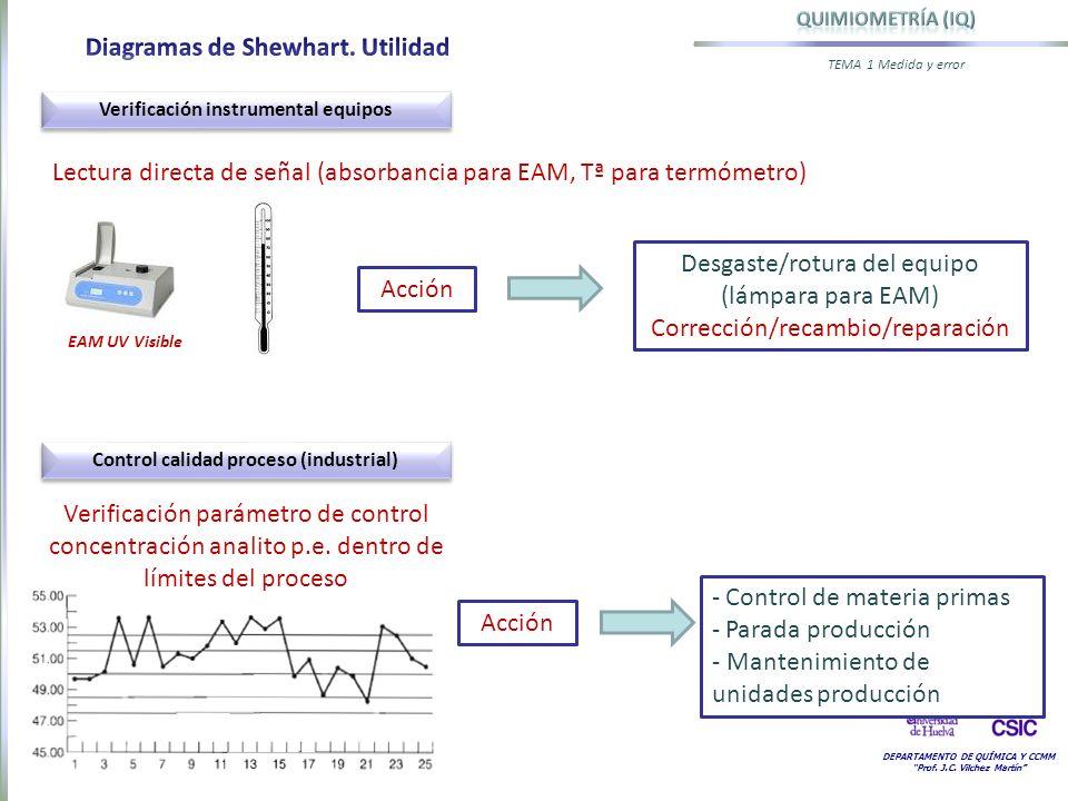 DEPARTAMENTO DE QUÍMICA Y CCMM Prof. J.C. Vilchez Martín TEMA 1 Medida y error Verificación instrumental equipos EAM UV Visible Lectura directa de señ