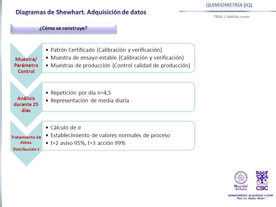 DEPARTAMENTO DE QUÍMICA Y CCMM Prof. J.C. Vilchez Martín TEMA 1 Medida y error ¿Cómo se construye? Muestra/ Parámetro Control Patrón Certificado (Cali