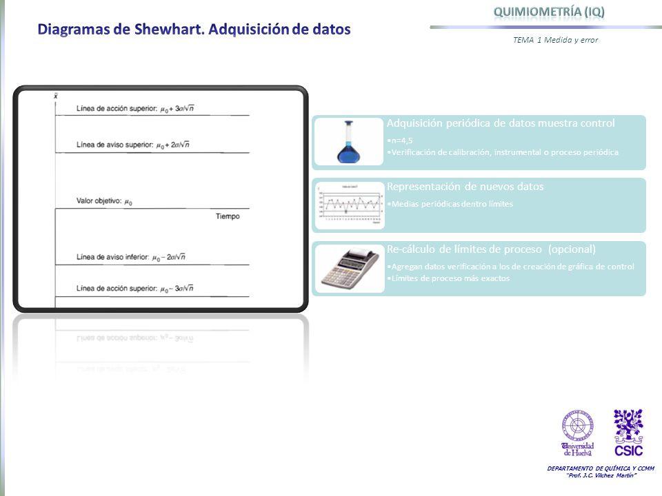 DEPARTAMENTO DE QUÍMICA Y CCMM Prof. J.C. Vilchez Martín TEMA 1 Medida y error Adquisición periódica de datos muestra control n=4,5 Verificación de ca