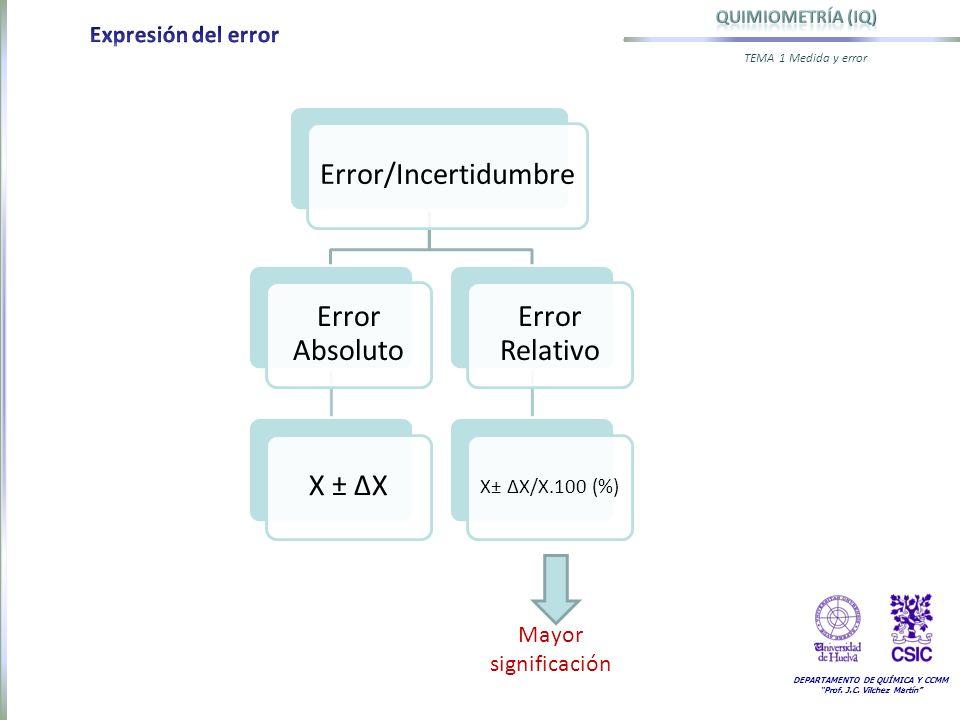DEPARTAMENTO DE QUÍMICA Y CCMM Prof. J.C. Vilchez Martín TEMA 1 Medida y error Error/Incertidumbre Error Absoluto X ± ΔX Error Relativo X± ΔX/X.100 (%