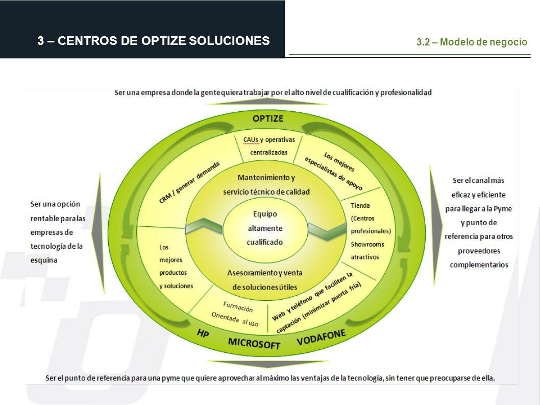 3 – CENTROS DE OPTIZE SOLUCIONES 3.2 – Modelo de negocio