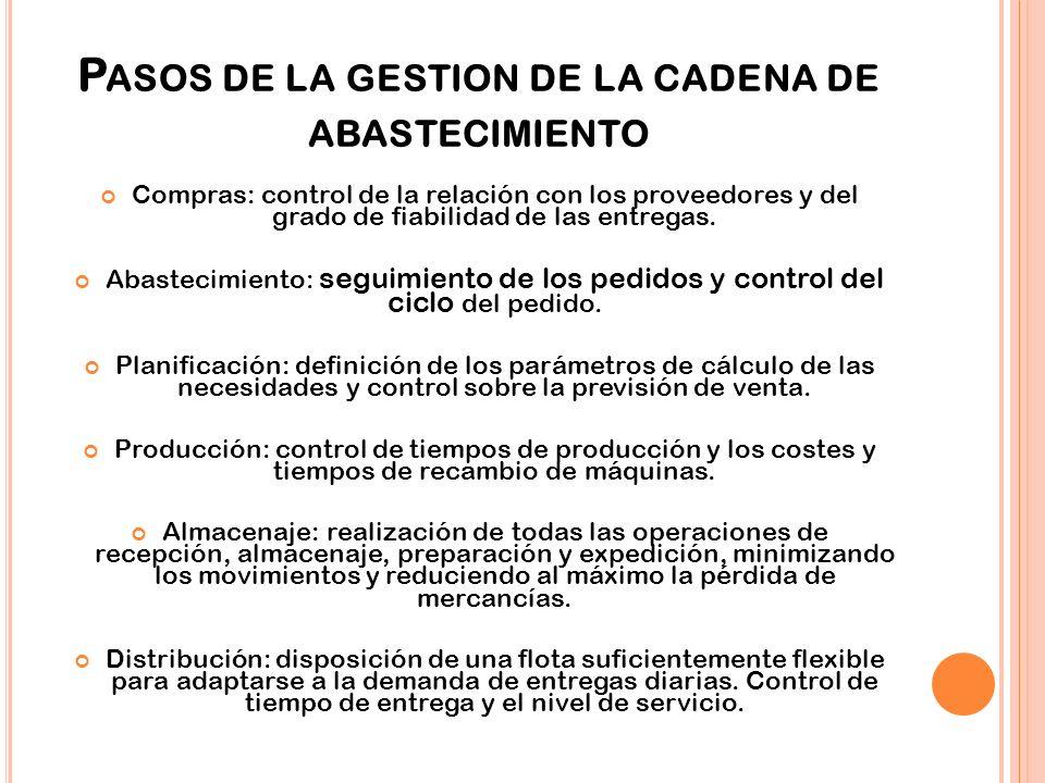 P ASOS DE LA GESTION DE LA CADENA DE ABASTECIMIENTO Compras: control de la relación con los proveedores y del grado de fiabilidad de las entregas.