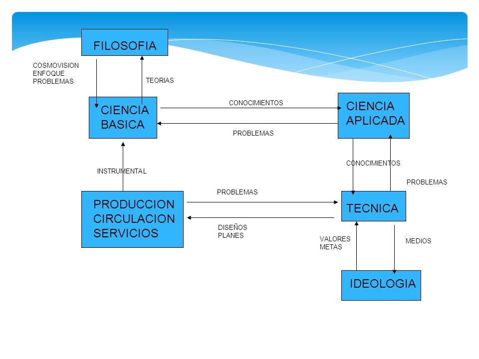 FILOSOFIA CIENCIA BASICA PRODUCCION CIRCULACION SERVICIOS CIENCIA APLICADA TECNICA IDEOLOGIA COSMOVISION ENFOQUE PROBLEMAS INSTRUMENTAL TEORIAS CONOCI