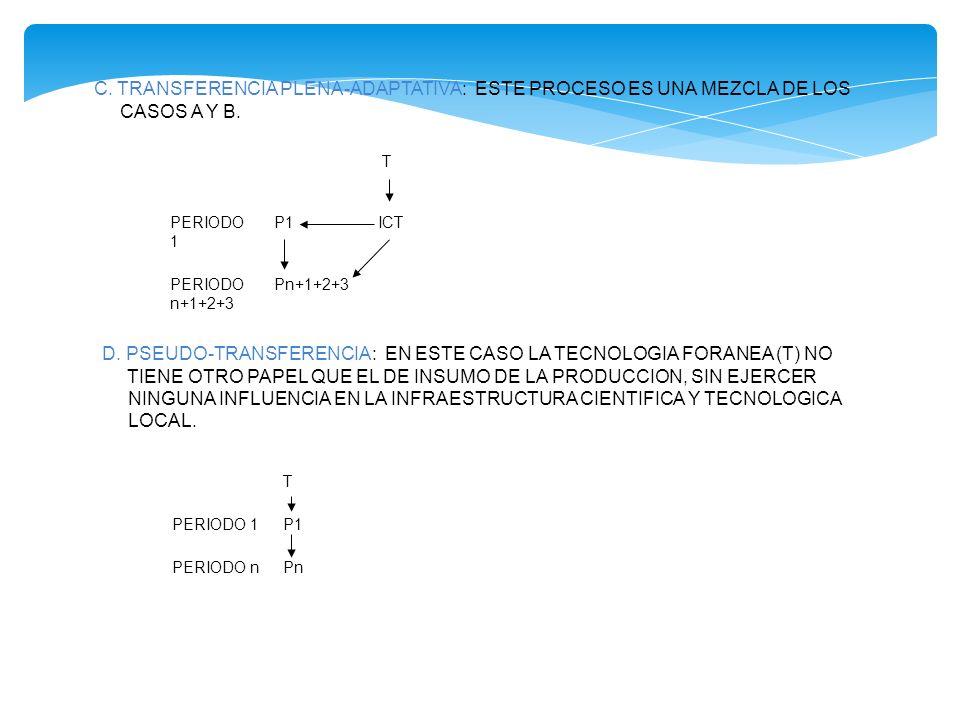 C. TRANSFERENCIA PLENA-ADAPTATIVA: ESTE PROCESO ES UNA MEZCLA DE LOS CASOS A Y B. T PERIODO 1 P1ICT PERIODO n+1+2+3 Pn+1+2+3 D. PSEUDO-TRANSFERENCIA: