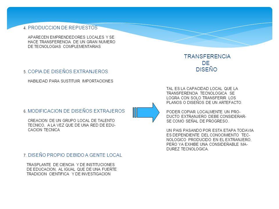 4. PRODUCCION DE REPUESTOS APARECEN EMPRENDEDORES LOCALES Y SE HACE TRANSFERENCIA DE UN GRAN NUMERO DE TECNOLOGIAS COMPLEMENTARIAS 5. COPIA DE DISEÑOS