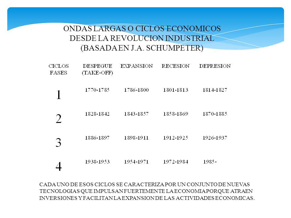 ONDAS LARGAS O CICLOS ECONOMICOS DESDE LA REVOLUCION INDUSTRIAL (BASADA EN J.A. SCHUMPETER) CADA UNO DE ESOS CICLOS SE CARACTERIZA POR UN CONJUNTO DE