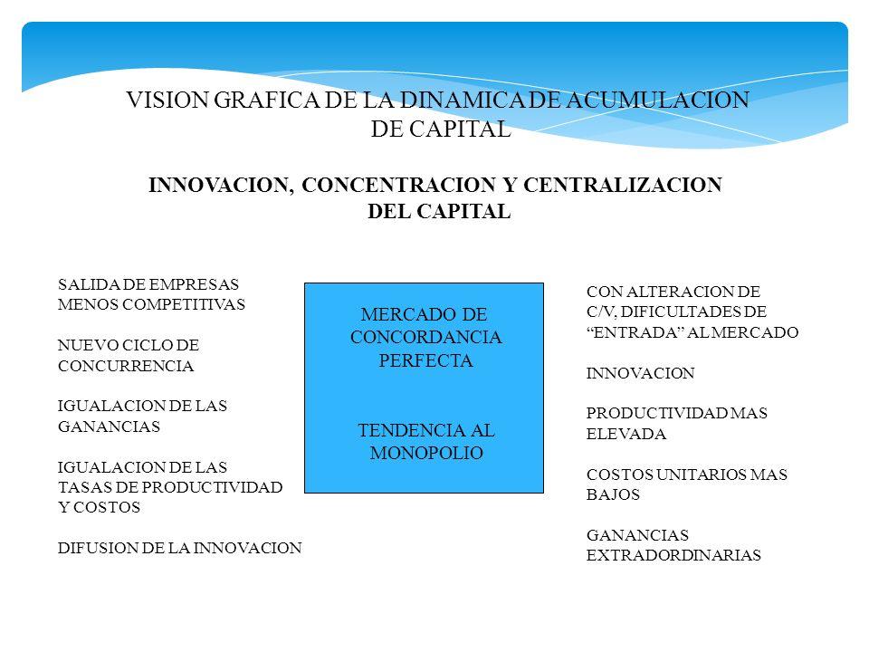 VISION GRAFICA DE LA DINAMICA DE ACUMULACION DE CAPITAL INNOVACION, CONCENTRACION Y CENTRALIZACION DEL CAPITAL SALIDA DE EMPRESAS MENOS COMPETITIVAS N