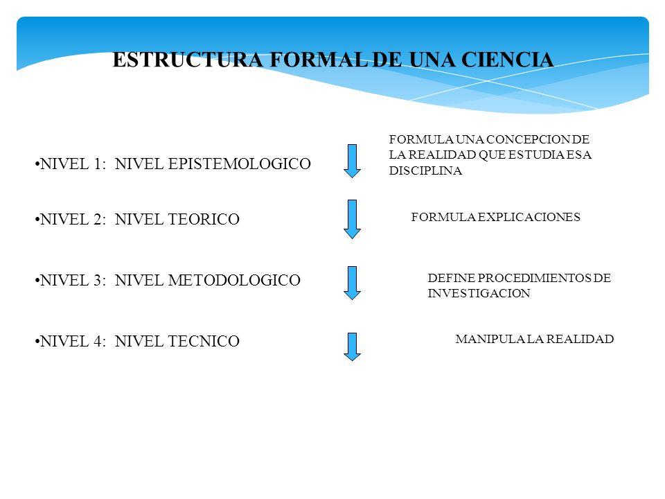 ESTRUCTURA FORMAL DE UNA CIENCIA NIVEL 1: NIVEL EPISTEMOLOGICO NIVEL 2: NIVEL TEORICO NIVEL 3: NIVEL METODOLOGICO NIVEL 4: NIVEL TECNICO FORMULA UNA C