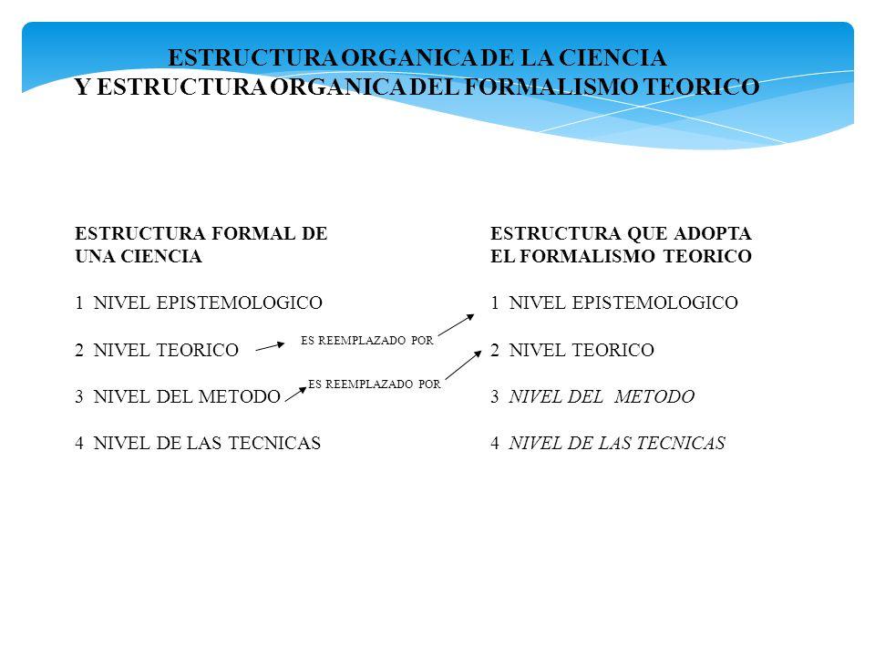 ESTRUCTURA ORGANICA DE LA CIENCIA Y ESTRUCTURA ORGANICA DEL FORMALISMO TEORICO ESTRUCTURA FORMAL DE UNA CIENCIA 1 NIVEL EPISTEMOLOGICO 2 NIVEL TEORICO