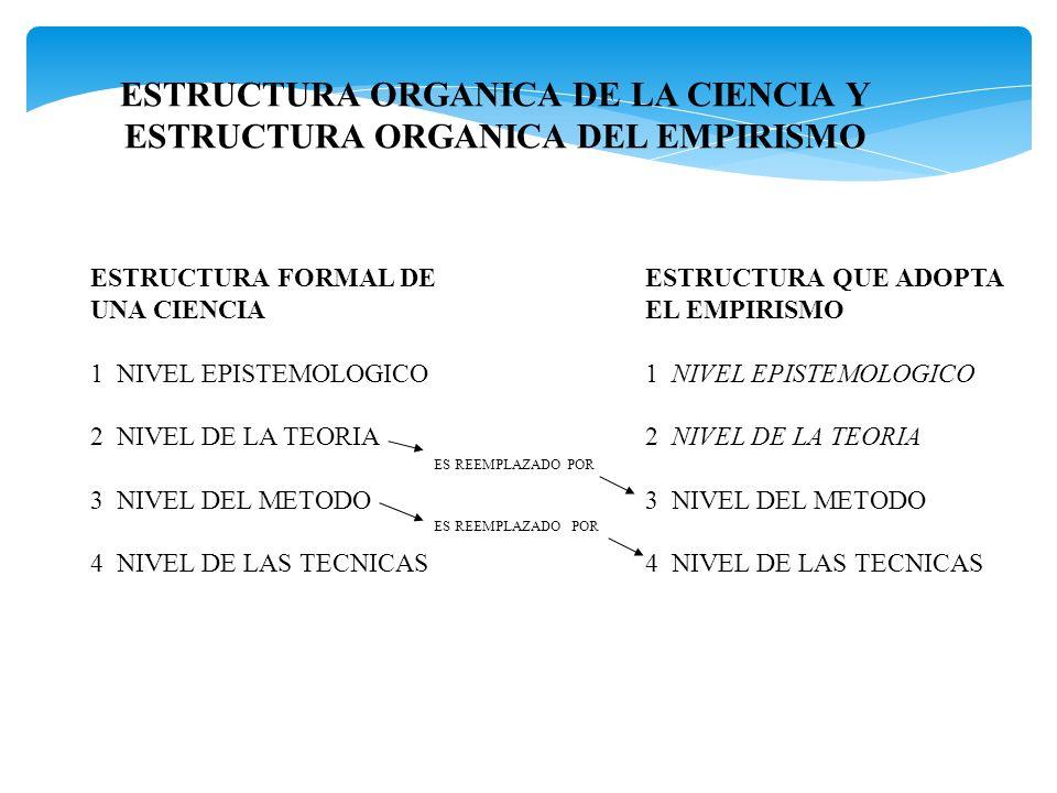 ESTRUCTURA ORGANICA DE LA CIENCIA Y ESTRUCTURA ORGANICA DEL EMPIRISMO ESTRUCTURA FORMAL DE UNA CIENCIA 1 NIVEL EPISTEMOLOGICO 2 NIVEL DE LA TEORIA 3 N