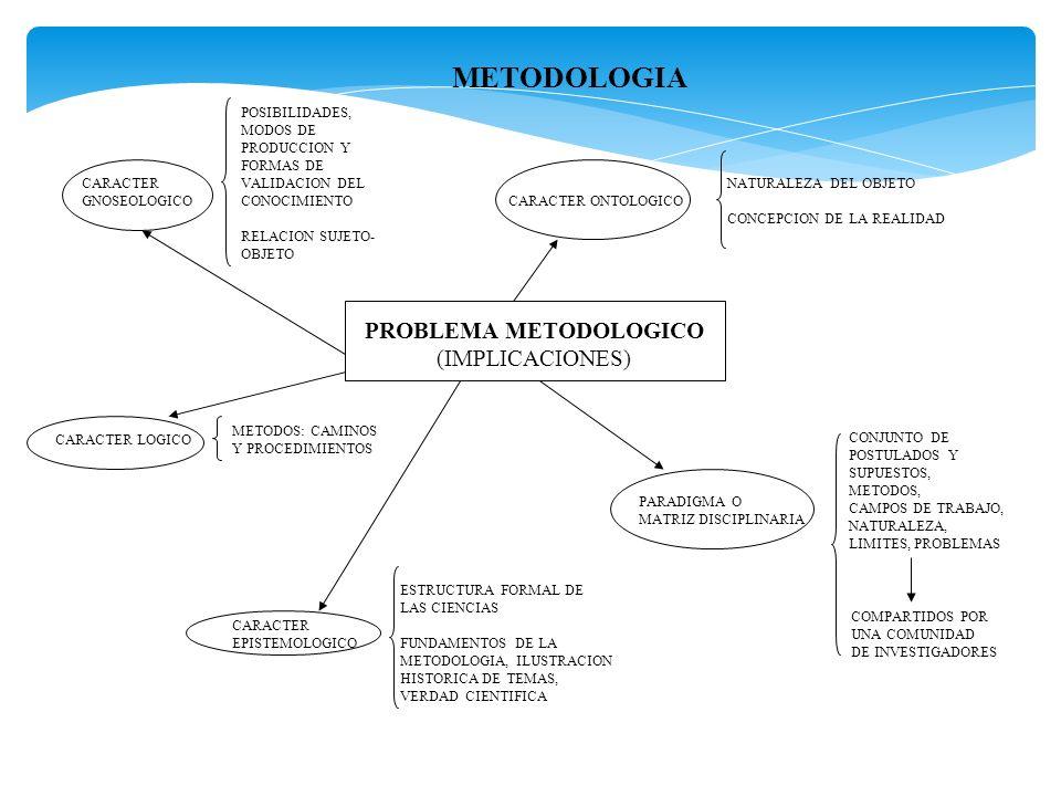 METODOLOGIA PROBLEMA METODOLOGICO (IMPLICACIONES) CARACTER ONTOLOGICO NATURALEZA DEL OBJETO CONCEPCION DE LA REALIDAD CARACTER LOGICO METODOS: CAMINOS