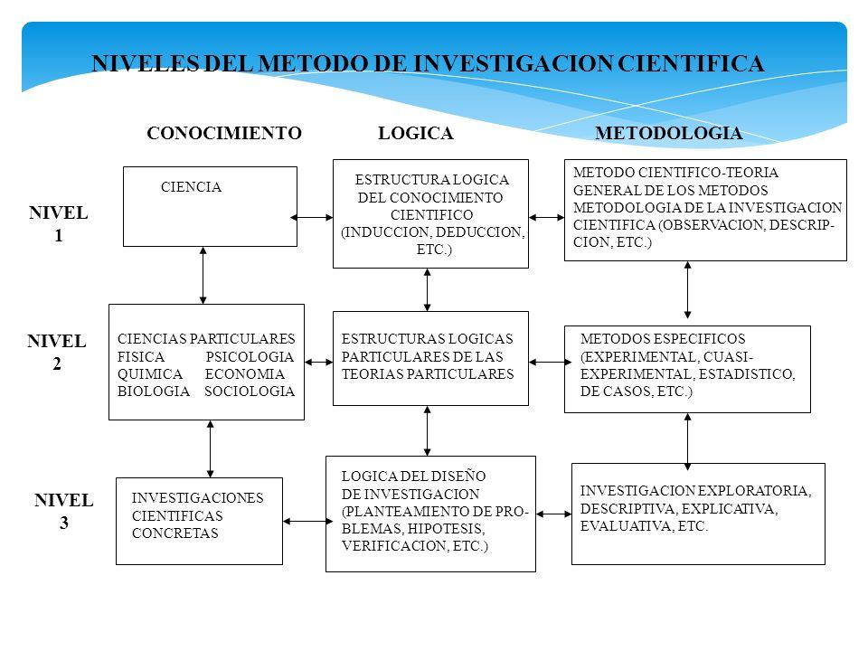NIVELES DEL METODO DE INVESTIGACION CIENTIFICA CONOCIMIENTOLOGICAMETODOLOGIA CIENCIA ESTRUCTURA LOGICA DEL CONOCIMIENTO CIENTIFICO (INDUCCION, DEDUCCI