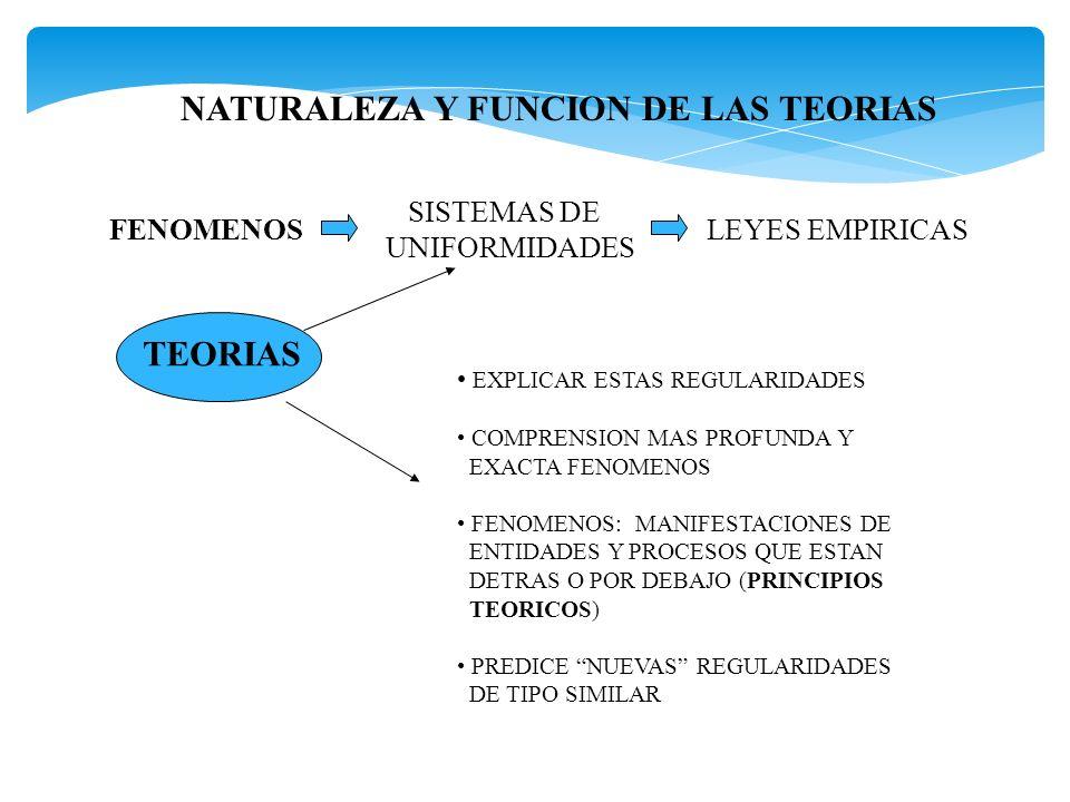 NATURALEZA Y FUNCION DE LAS TEORIAS FENOMENOS SISTEMAS DE UNIFORMIDADES LEYES EMPIRICAS TEORIAS EXPLICAR ESTAS REGULARIDADES COMPRENSION MAS PROFUNDA